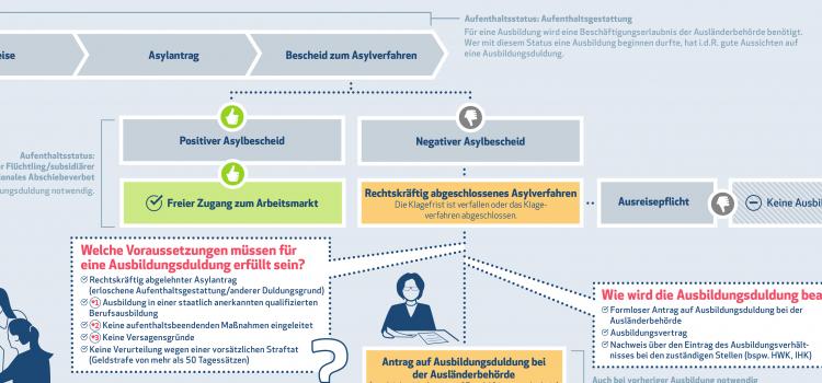 Dachdecker Oranienburg netzwerk unternehmen integrieren flüchtlinge