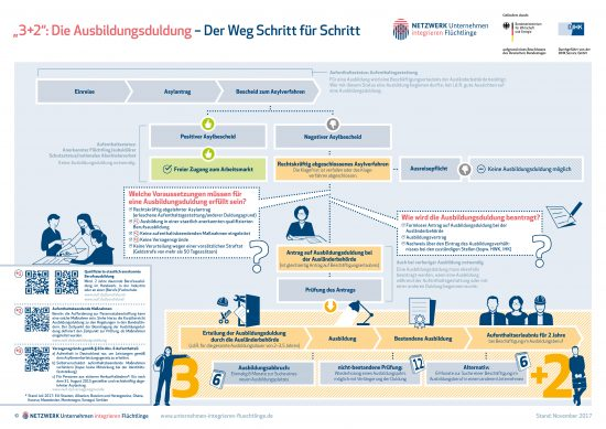 Infografik zur Ausbildungsduldung
