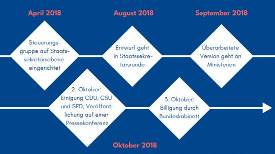 Zeitrahl von April bis Oktober 2018