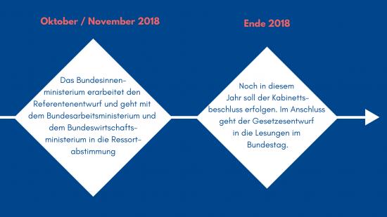 Zeitleiste von Oktober bis Dezember 2018